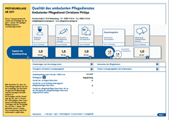 MDK Transparenzbericht 2019